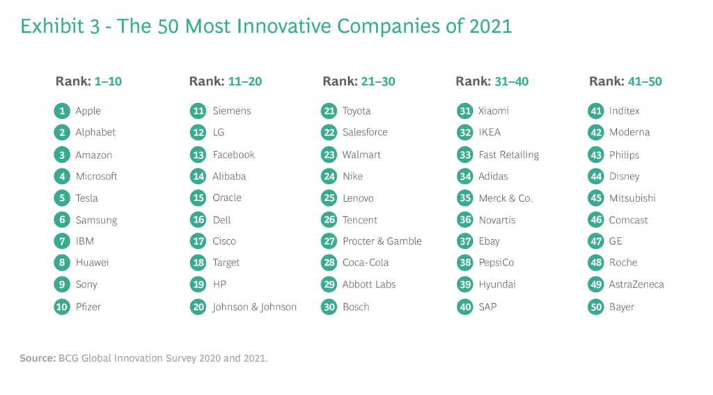BCG's list of the world's 50 most innovative companies 2021