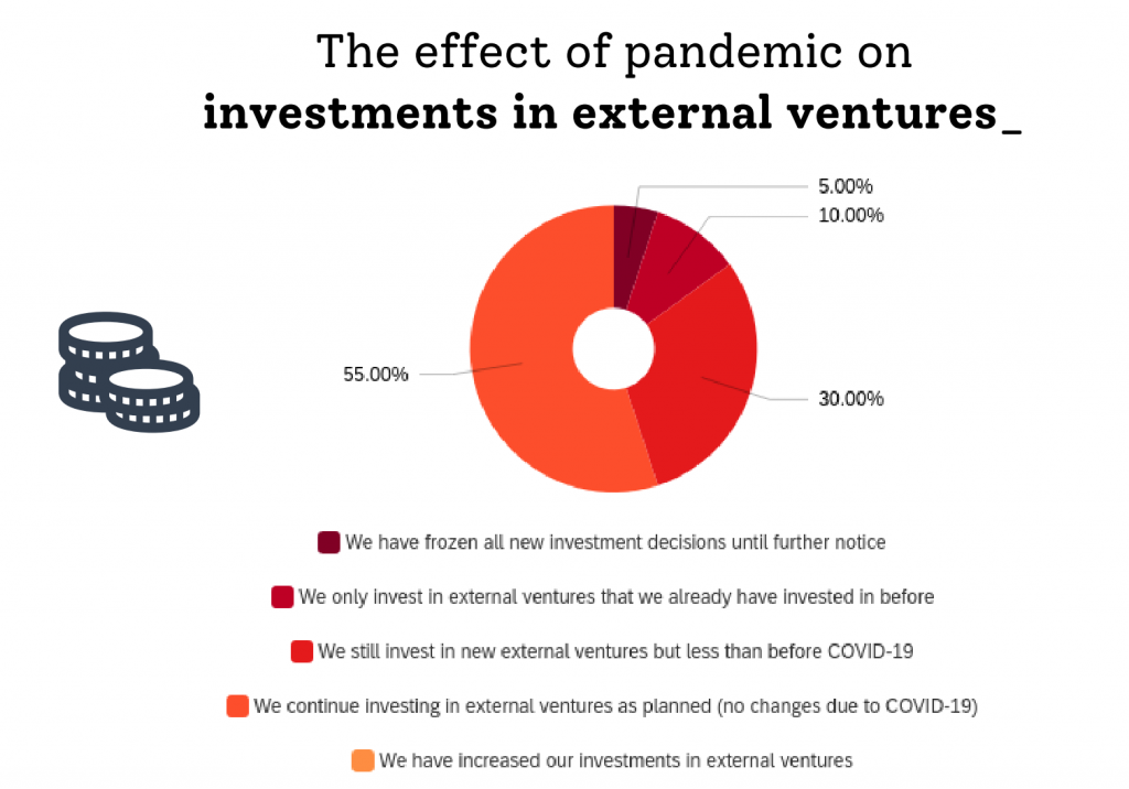 Chart showing the effect of the pandemic on external ventures