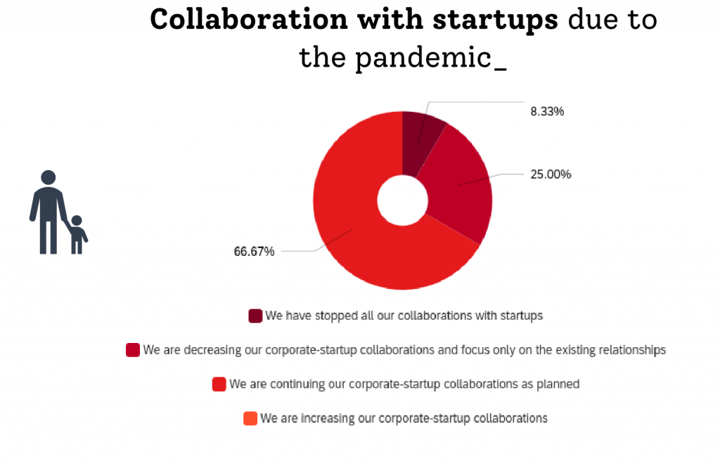 Chart showing the effect of the pandemic on startup collaboration