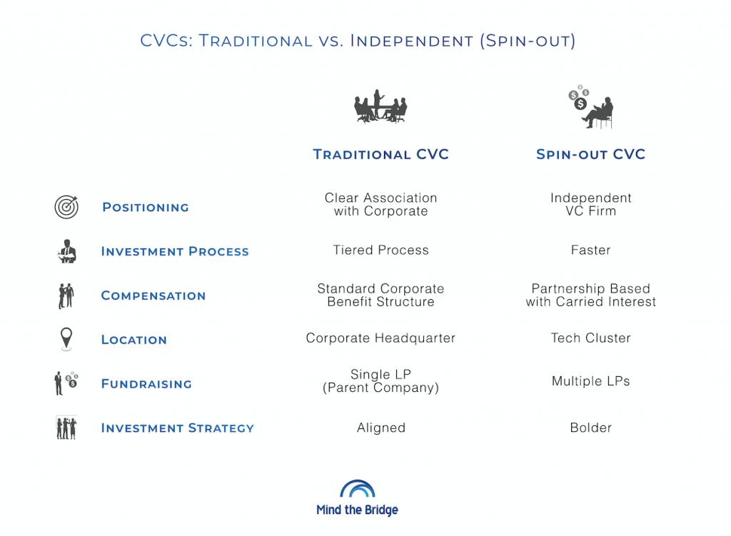 Traditional CVCs vs independent CVCs