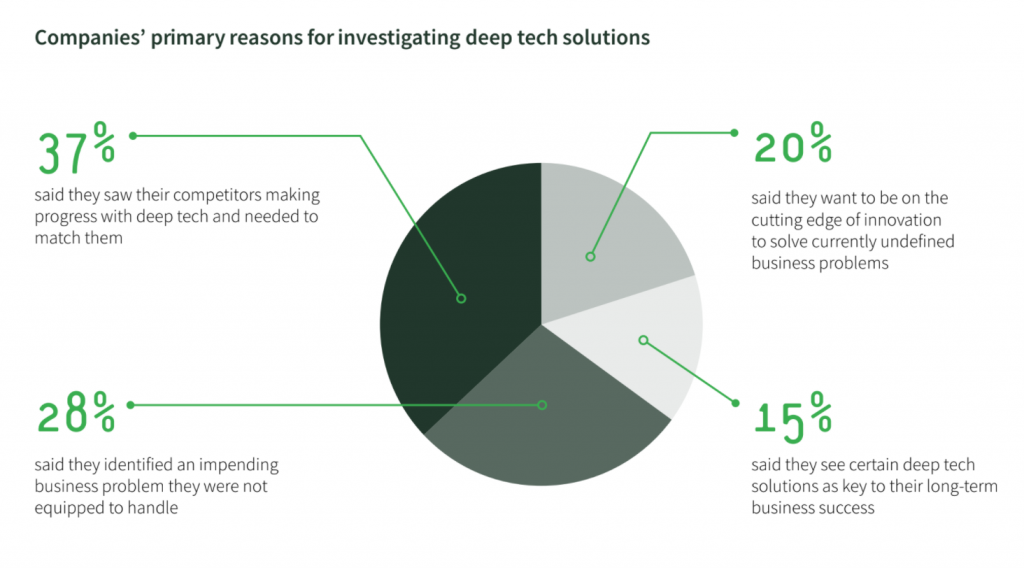 Companies primary reason for investing in deeptech solutions