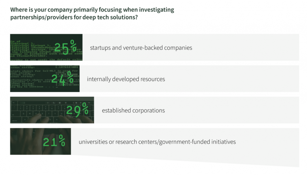 Where companies find deeptech solutions