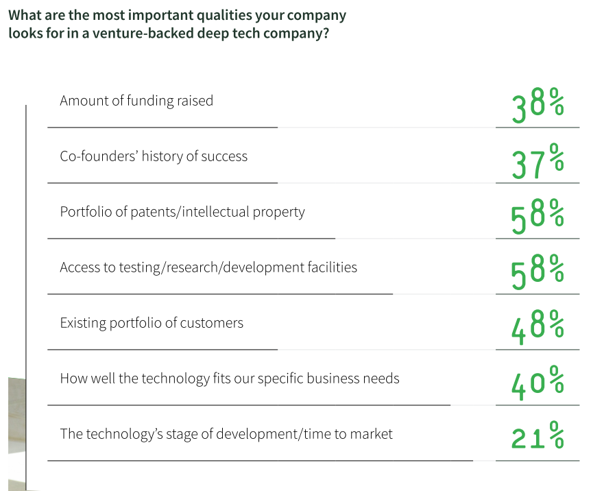 Most important qualities companies look for in deeptech partners