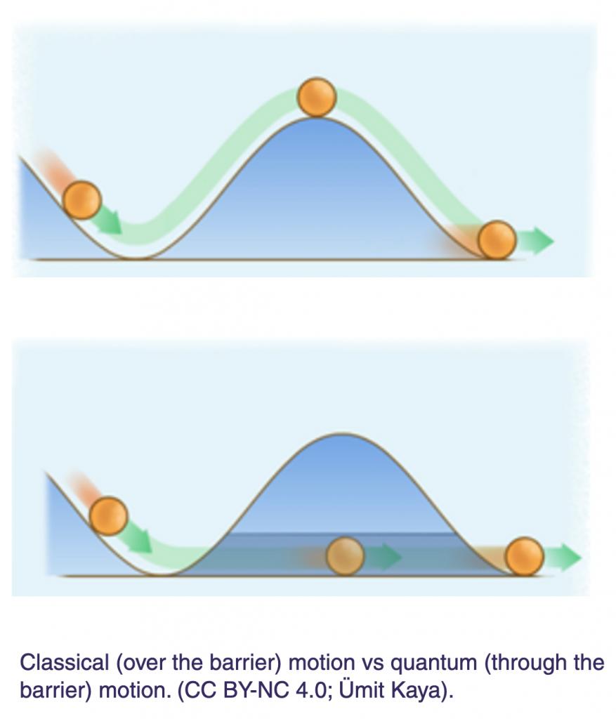 Quantum tunnelling diagram