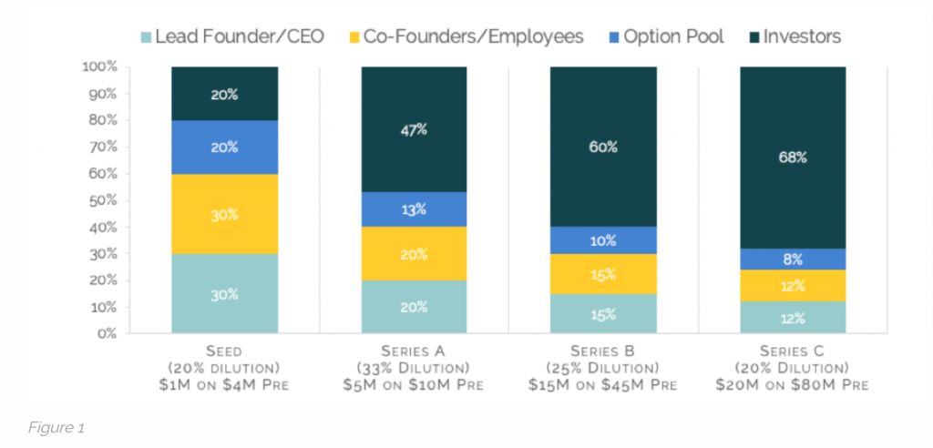 Chart showing how founder' equity is diluted over time
