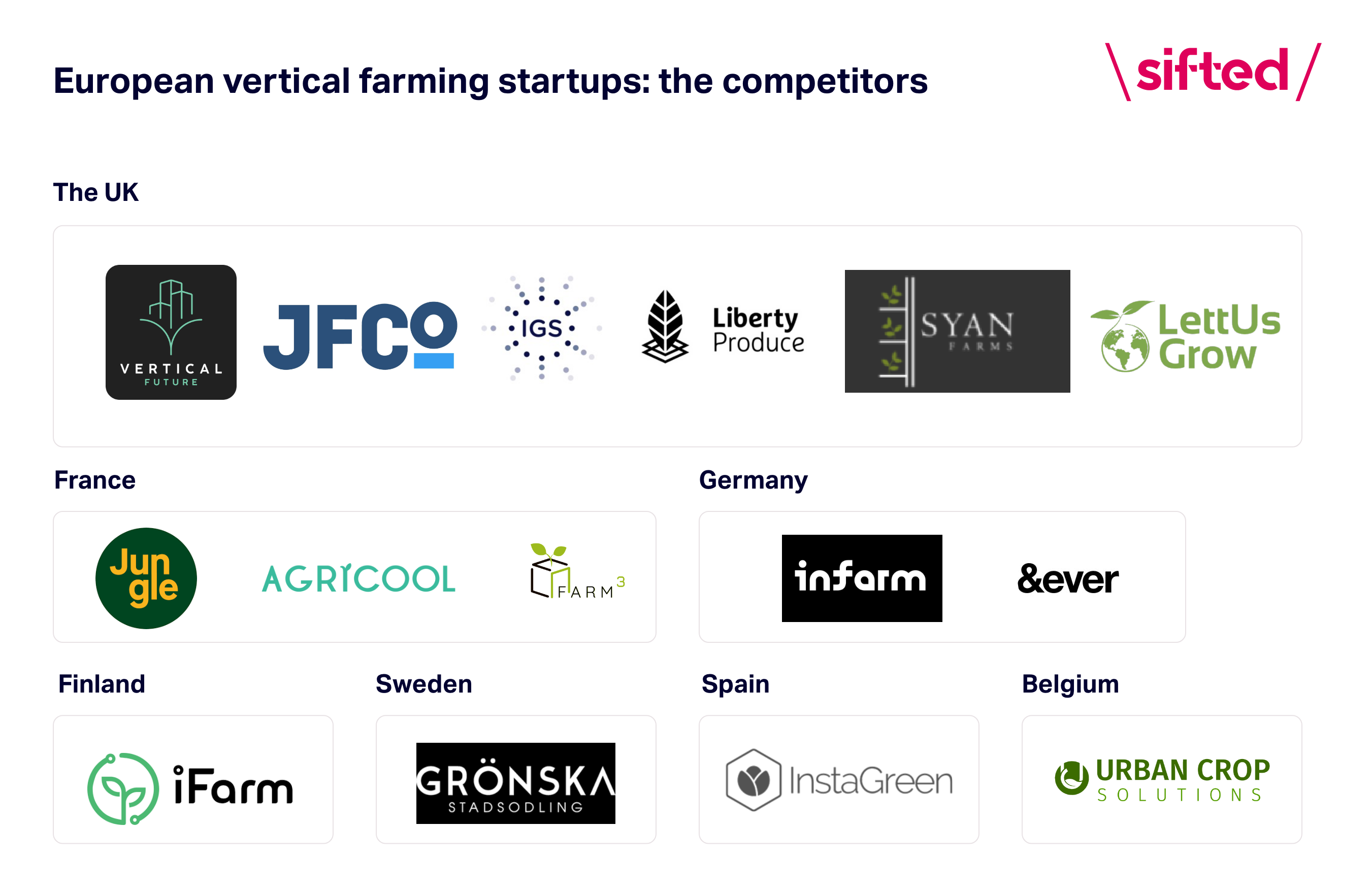 Chart of vertical farming startups in Europe