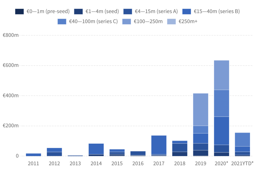 Dealroom chart showing investment in quantum computing startups