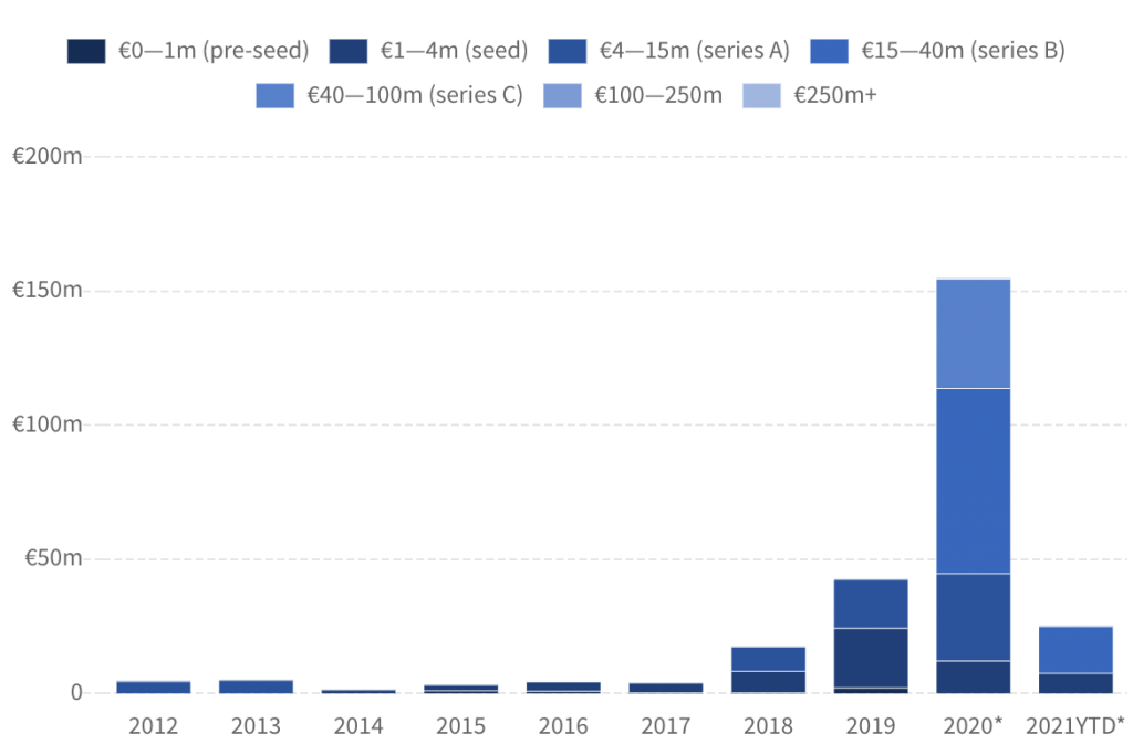 Chart showing amount of money invested in European quantum computing companies