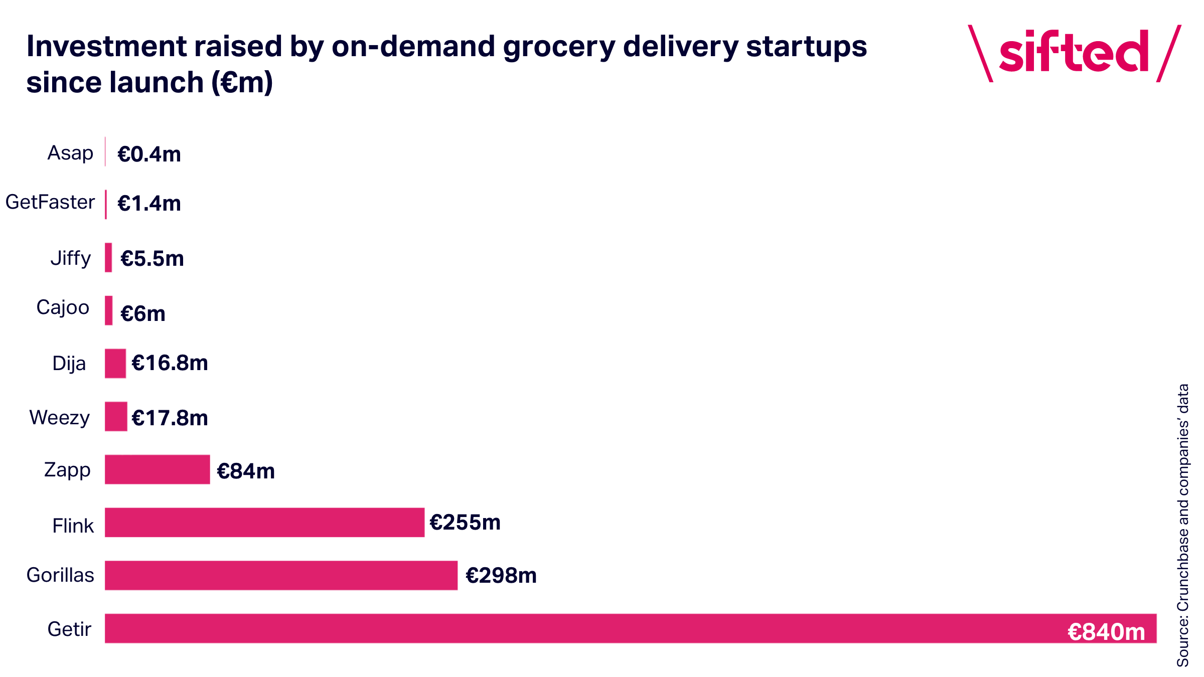 on-demand grocery funding rounds