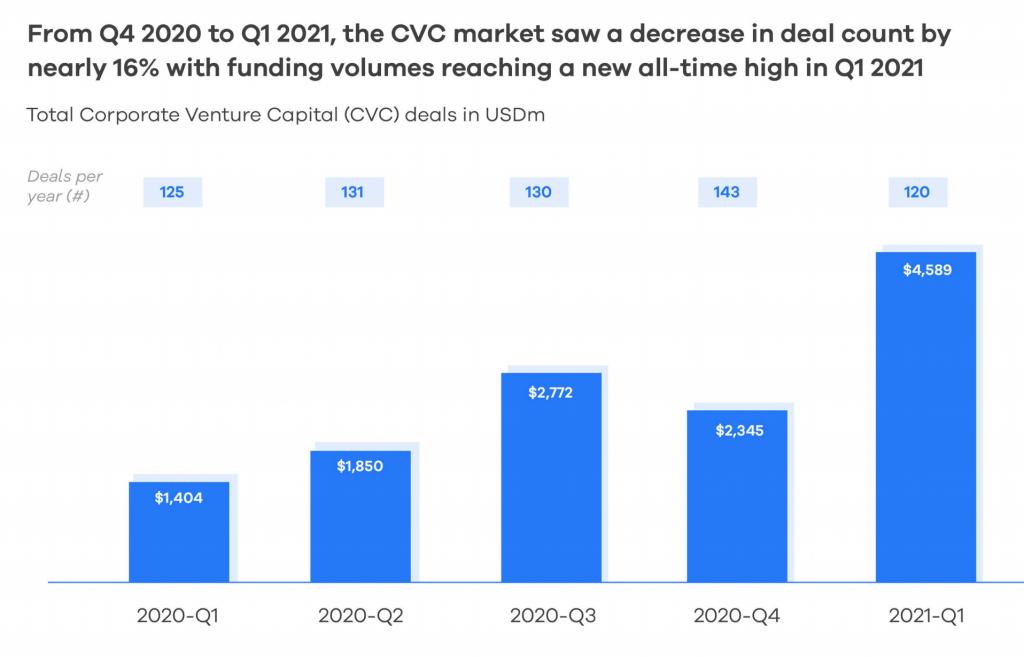 Chart showing CVC funding amounts