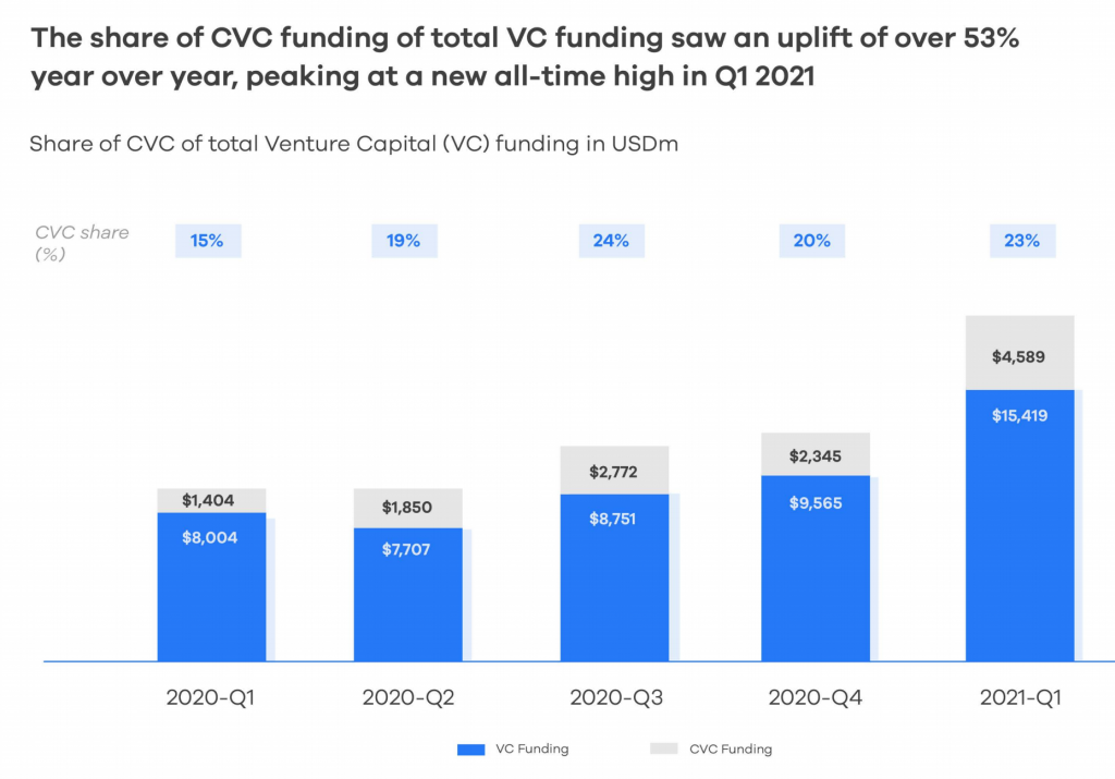 Chart showing CVC as a proportion of VC funding