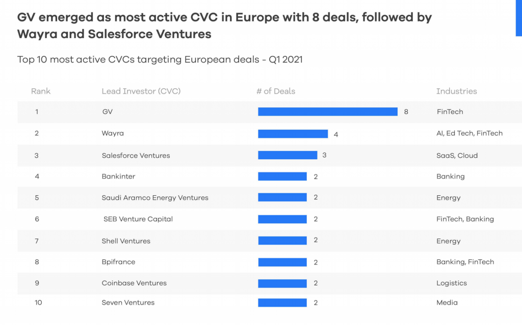Chart showing most active CVC investor