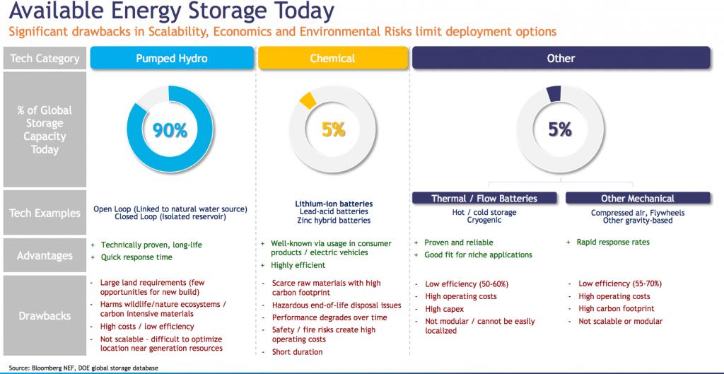 Comparison of energy storage types