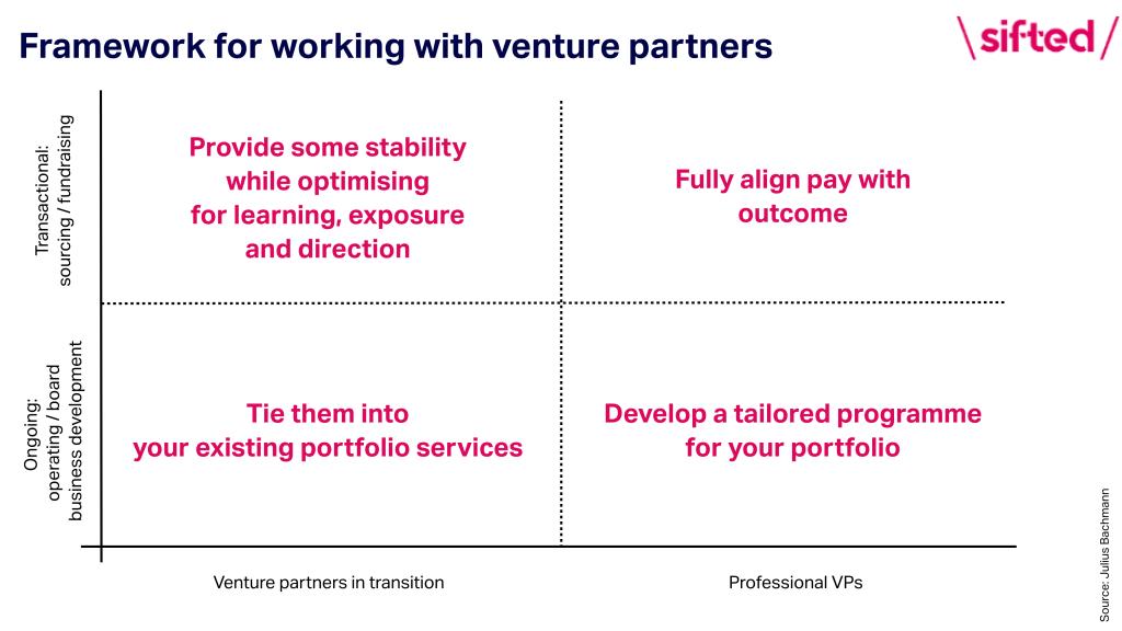 venture partner framework