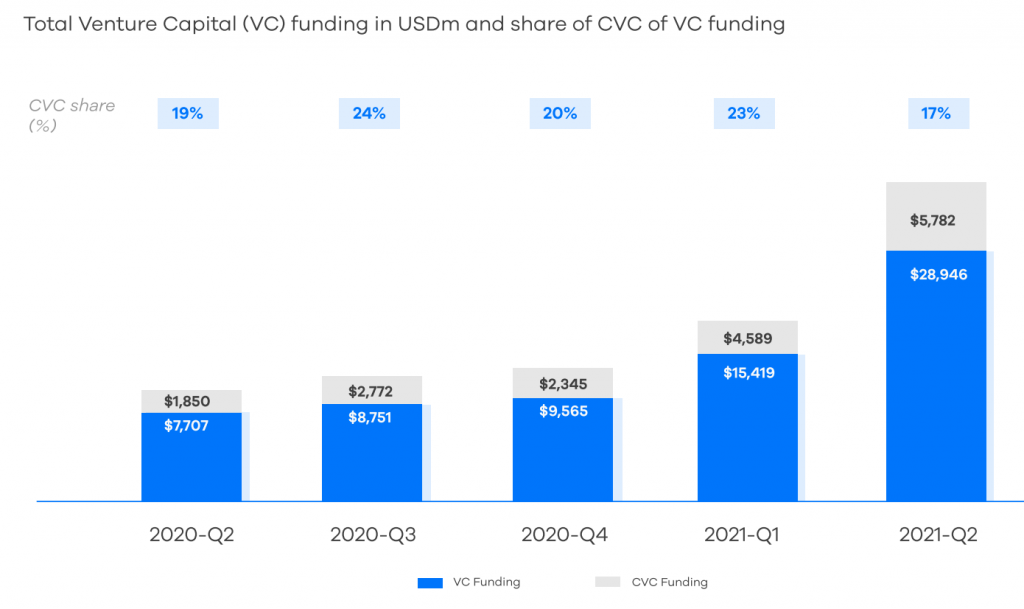 CVC funding as a proportion of all venture funding in Q2 2021