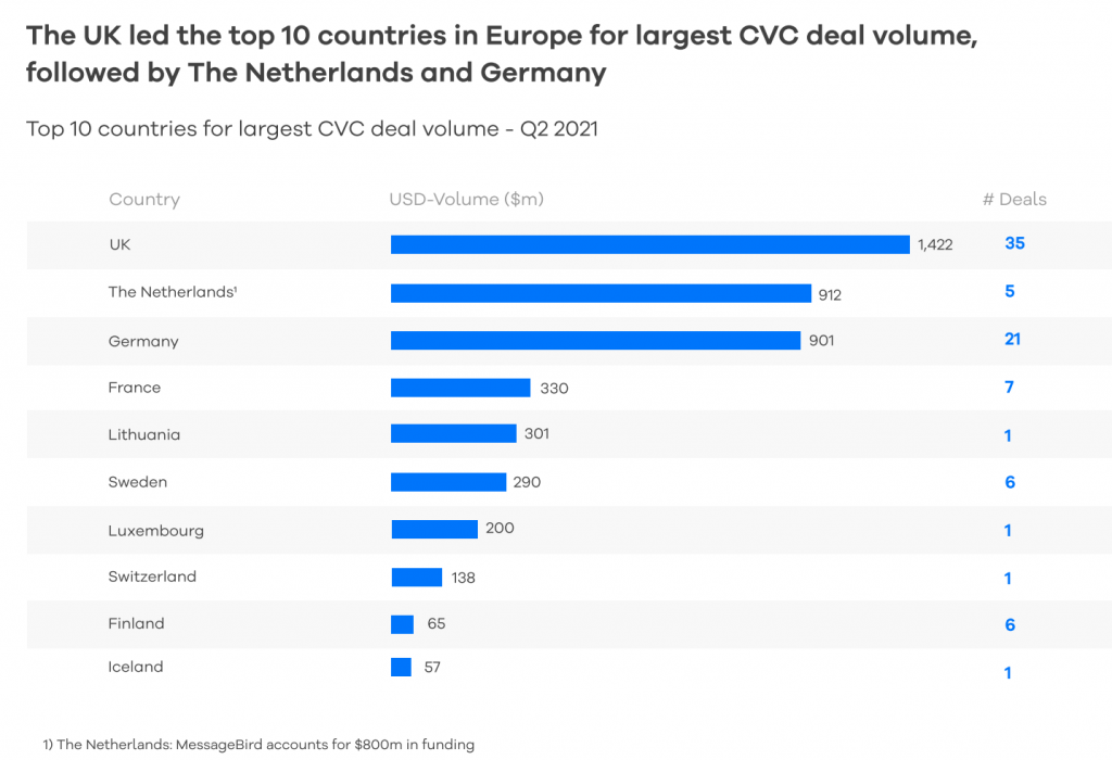 Top 10 countries in Europe for CVC deal volumes