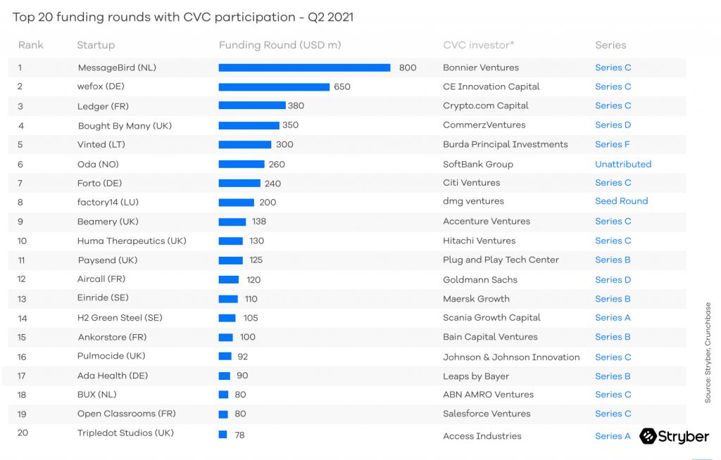 Biggest CVC deals in Europe in Q2 2021