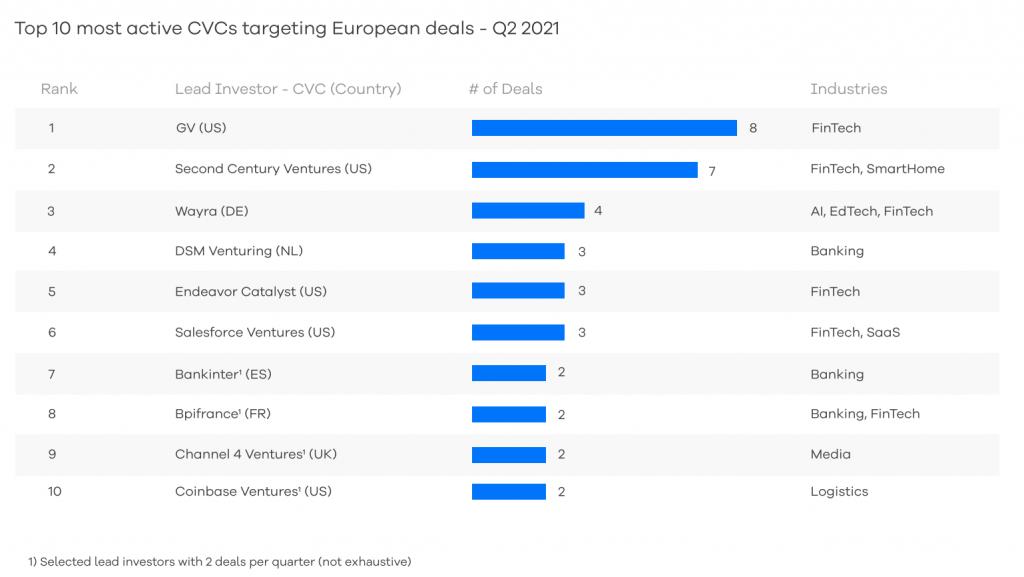 Most active CVC investors in Europe in Q2 2021