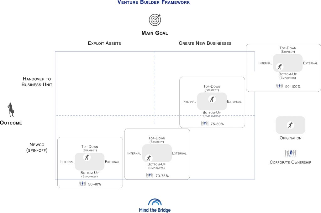 Chart showing different types of venture builder