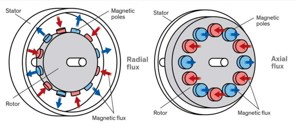 Radial flux vs axial flux motor
