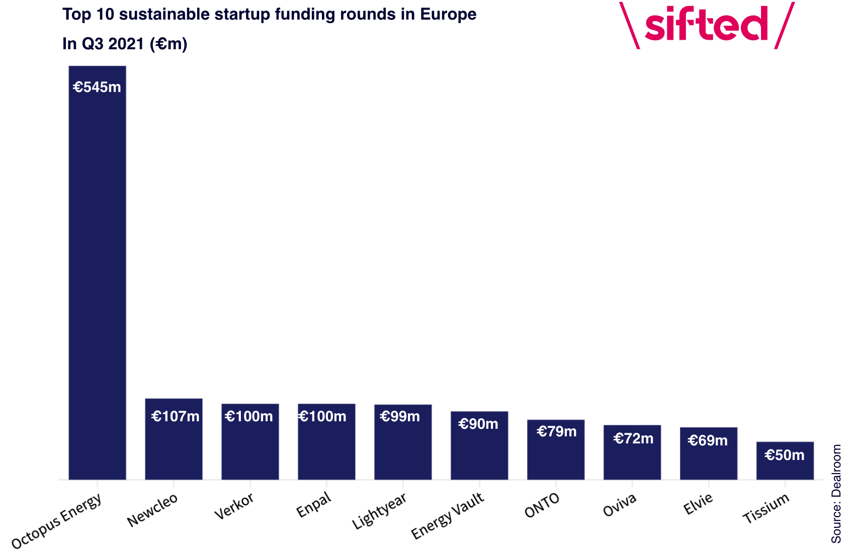 Top 10 sustainable startups with most investment in Q3 2021