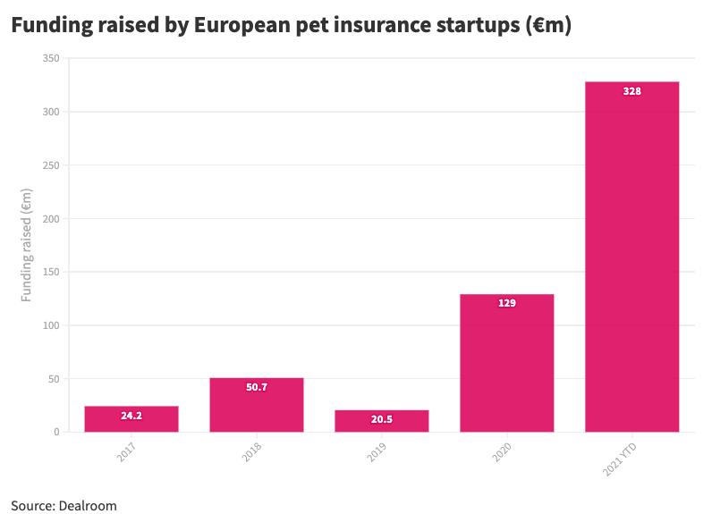 Funding raised by European pet insurance companies